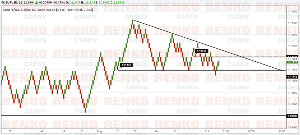 EURUSD – Forming a descending triangle. Biased to the downside