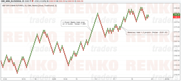 S&P500 Futures Chart with 1 point Renko Box size