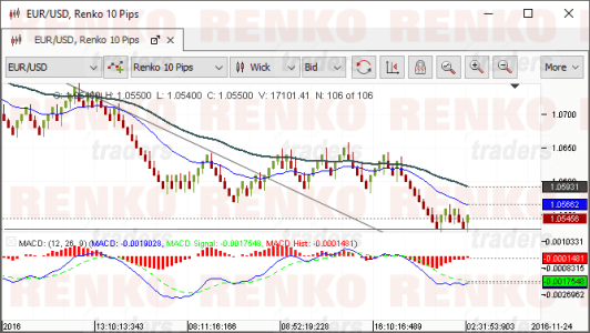 JForex Renko charts with drawing tools and indicators