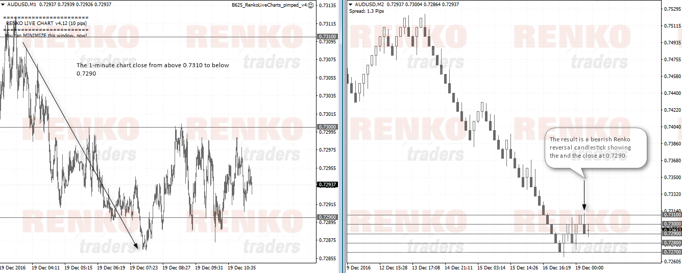 Difference between using M1 and other timeframe data for Renko charts