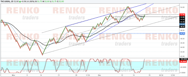 Crude oil retesting the breakout, signaling near term weakness
