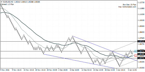 EURUSD: Bias is to the upside