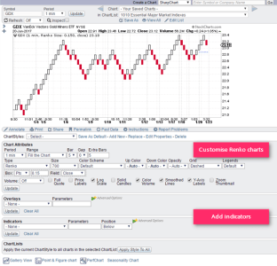 Stockcharts.com - Renko Chart Customization