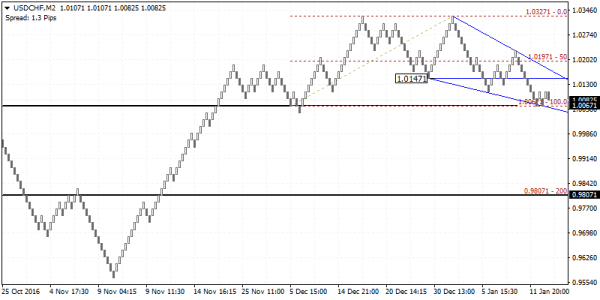 USDCHF potential reversal taking place. Good to sell the rally near 1.0197 - 1.0147