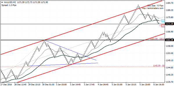 XAUUSD could see a short term decline. Buy the dip for 1194.00