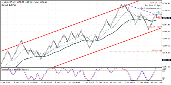 Gold prices looking weaker. Watch for a break down below 1190.60
