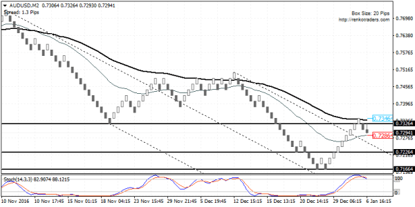 AUDUSD likely to resume the declines on the hidden bearish divergence