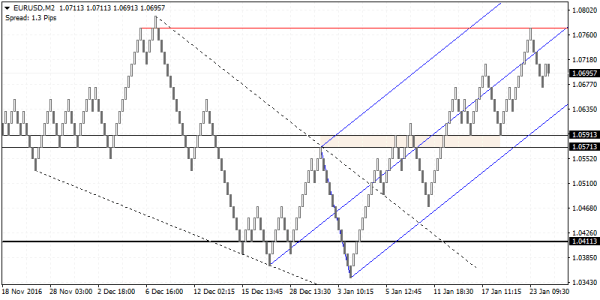 EURUSD downside bias prevails towards 1.0571 - 1.0591 support