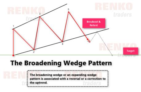 The broadening wedge pattern example