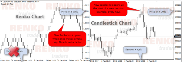 Comparison between a Renko chart and Candlestick chart