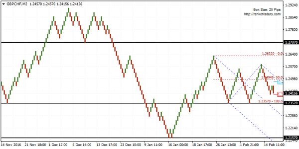 GBPCHF bearish below 1.2357