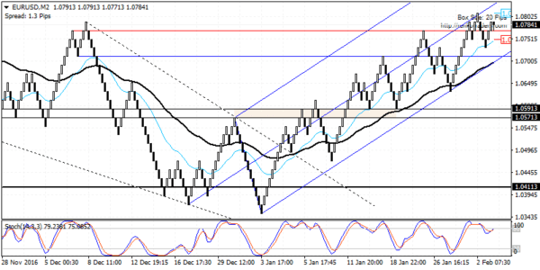 EURUSD: Strong bullish momentum but look to buy from 1.0600