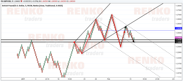 GBPUSD Renko chart – Take profit reached