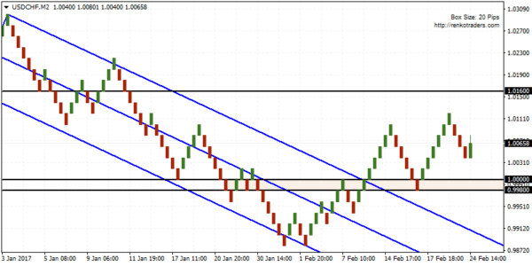 USDCHF could see a modest upside continuation