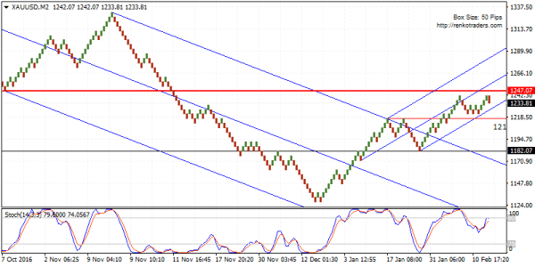 XAUUSD bias is to the downside, but watch for a retest to 1247