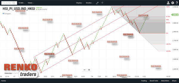 ChartIQ/Technician App – Renko Chart Drawing Tools
