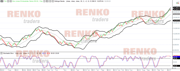 Multicharts Renko chart with indicators