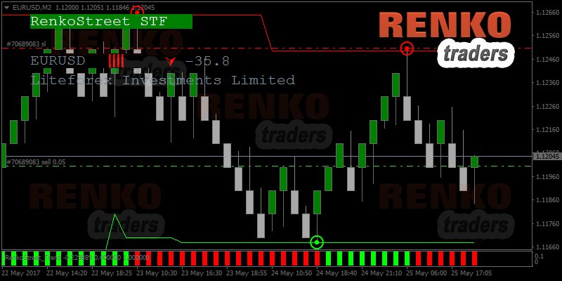 Renkostreet trading system review - Does it really work?