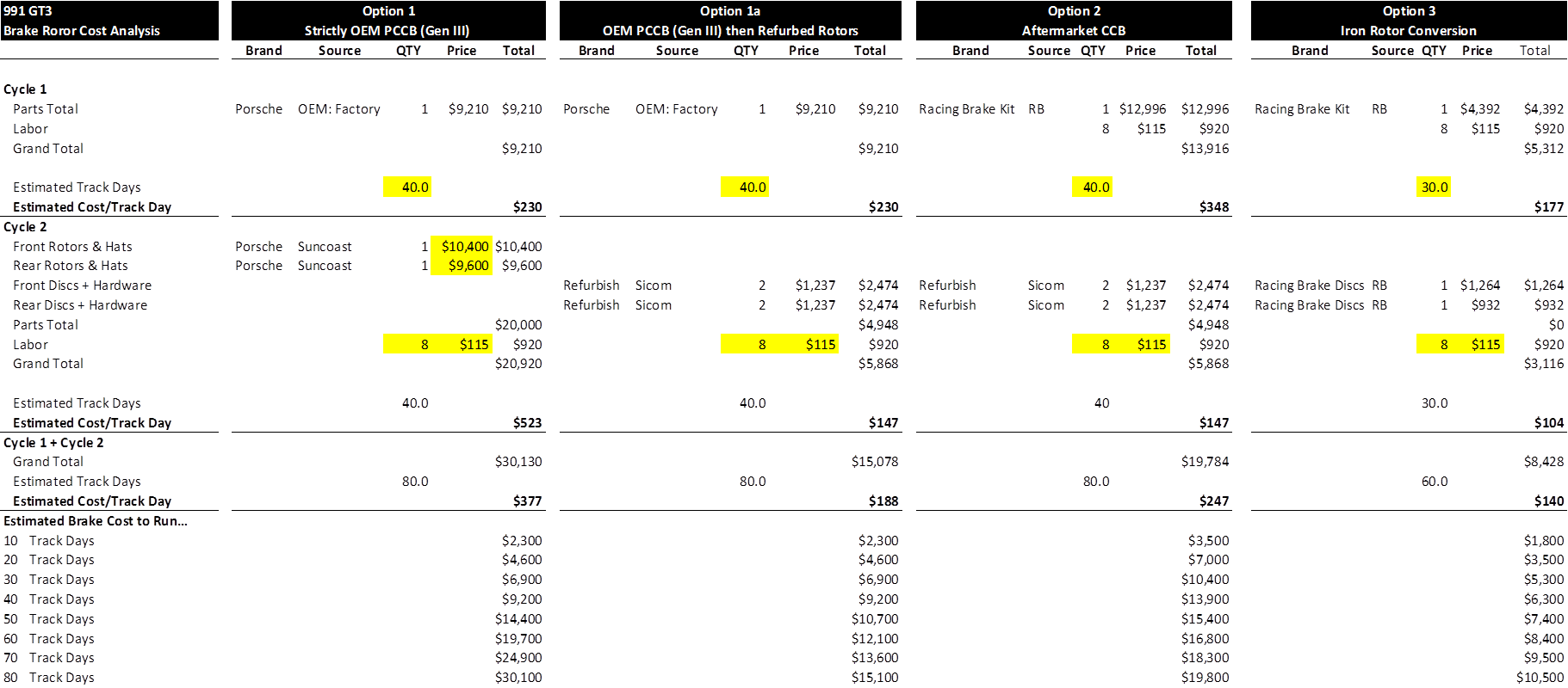 New Pccb And Track Days Facts Feedback Thread
