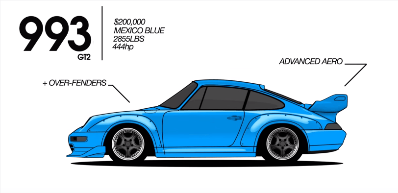 Got a Minute? This is the History of the Porsche 911 - Rennlist