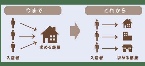入居者ニーズの多様化