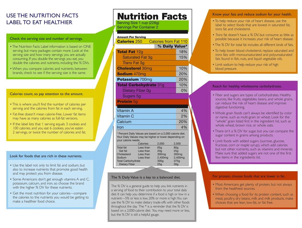 Biochemistry Nutrition