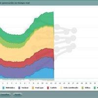 Energia consumida en España en tiempo real