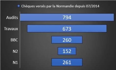 Bilan des rénovations en Normandie