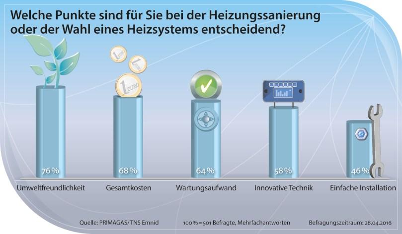 Umfrage zu Heizungssystemen
