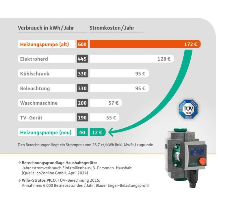 Infografik Hocheffizienzpumpe