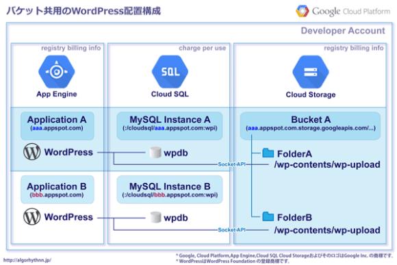 03_CloudStorage共用WordPress配置・AppEngine