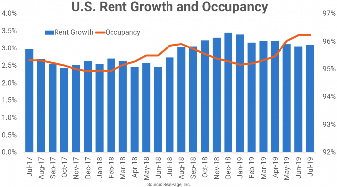 rent growth and occupancy