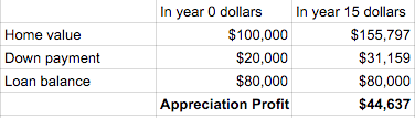 appreciation with leverage