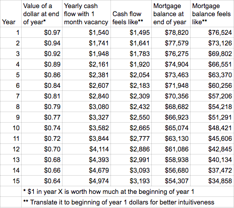 mortgage with inflation