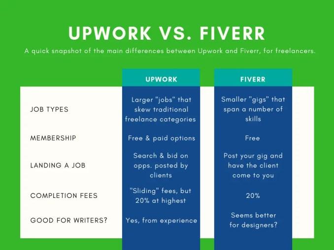 fiverr vs upwork comparison chart