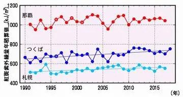 国内の紅斑紫外線量年積算値の経年変化図