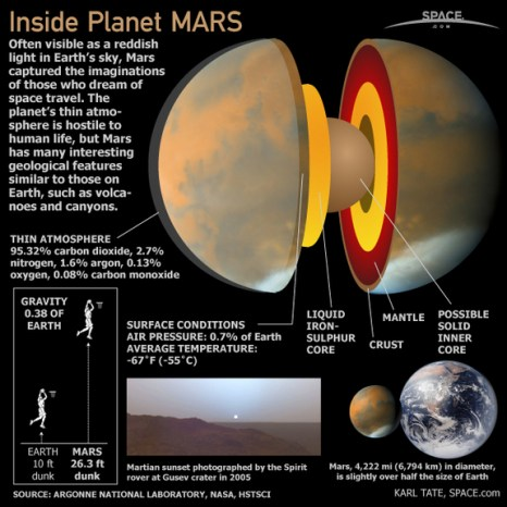 Mars: Facts and Information About the Red Planet « renyrny