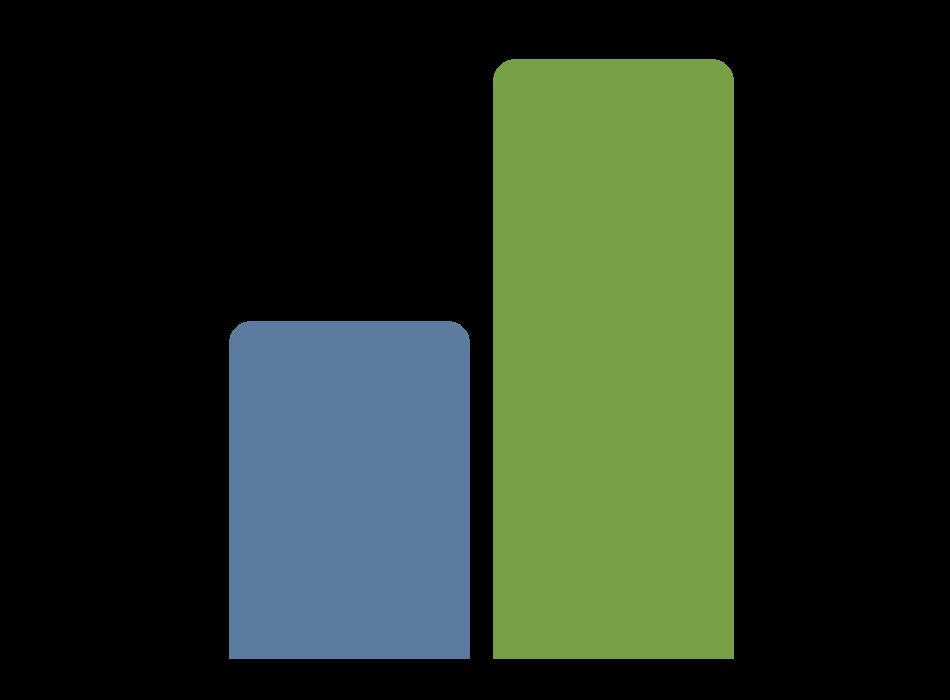 Podcast Año 2: Gráfica de los escuchas promedio × mes