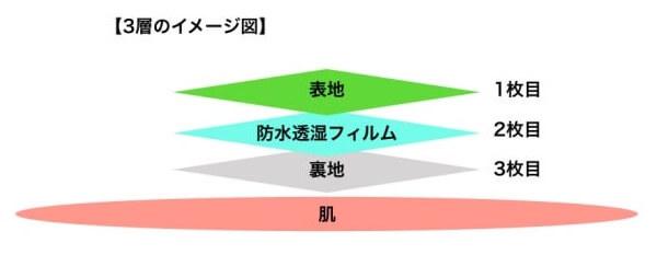 3層(3レイヤー)のイメージ
