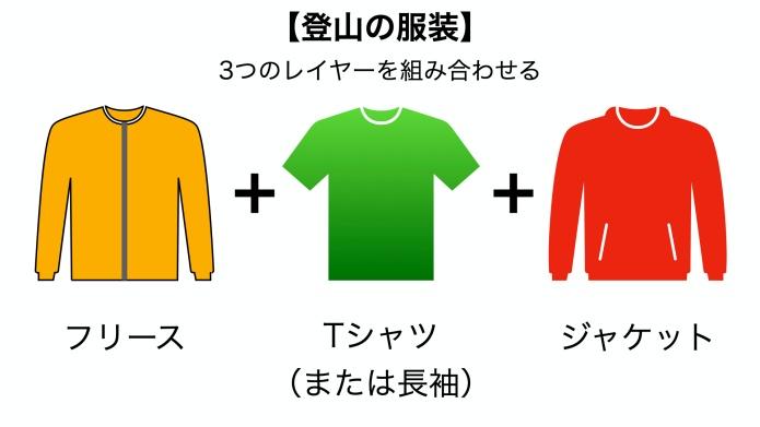 登山の服装(基本)