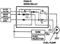 | Repair Guides | Programmable Multiport Fuel Injection (pgmfi) System | Pgmfi Main Relay