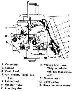  Repair Guides   Carbureted Fuel Systems   Carburetors   AutoZone