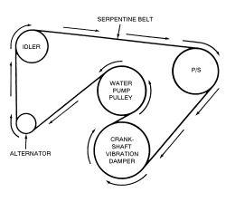 | Repair Guides | Routine Maintenance | Belts | AutoZone