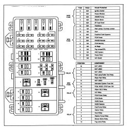 | Repair Guides | Circuit Protection | Fuses, Fusible