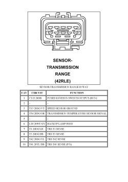 | Repair Guides | Connector Pincharts (2007) | Sensortransmission Range (42rle) 10 Way