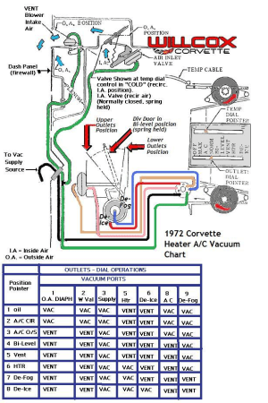 1972 Corvette Heater and Air Conditioning Vacuum Schematic | Willcox Corvette, Inc