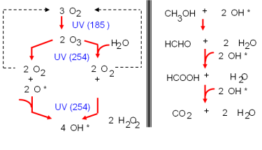UV Irradiation Work Theory