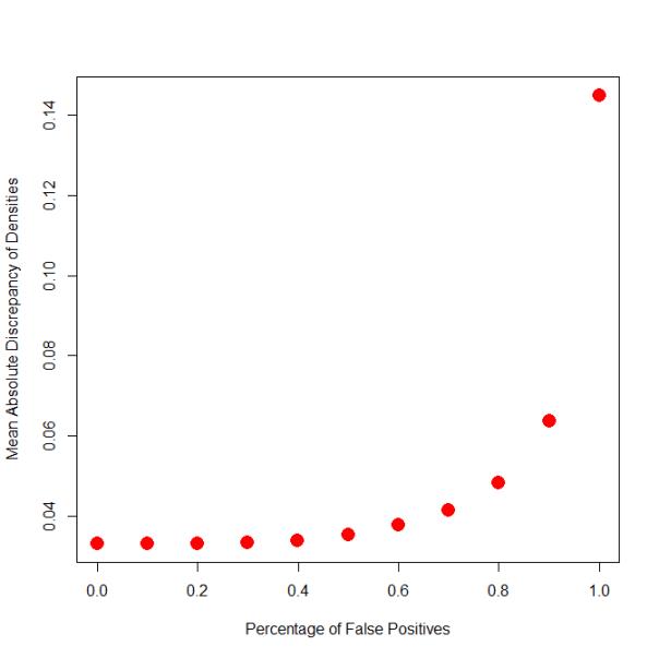 true.null.percentage.plot