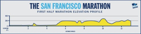 1st-Half-Marathon-Elevation-Profile