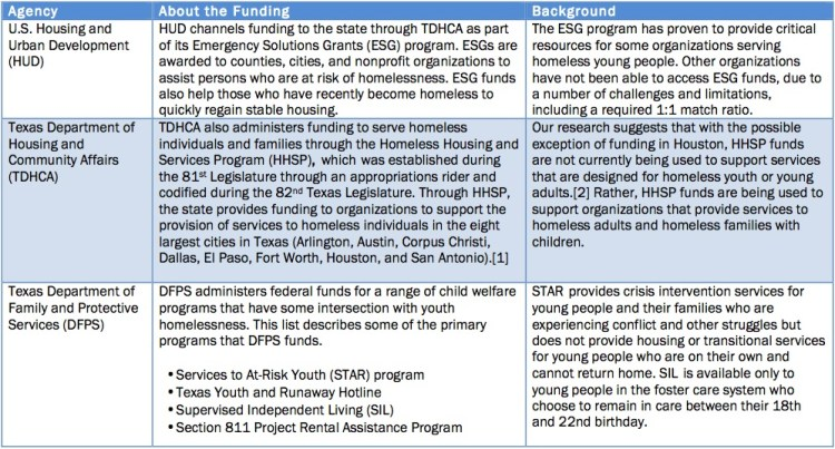 """[1]TDHCA, """"Homeless Housing and Services Program (HHSP)"""" (ND), webpage. Accessed 8/23/17: http://www.tdhca.state.tx.us/community-affairs/hhsp/. [2]Based on calls I made to providers and local governments in each city that gets HHSP funds"""